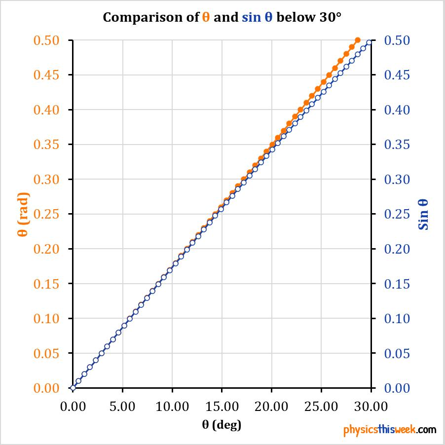 Small Angle Approximation Comparison