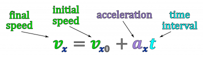 The velocity kinematics equation and its variables.